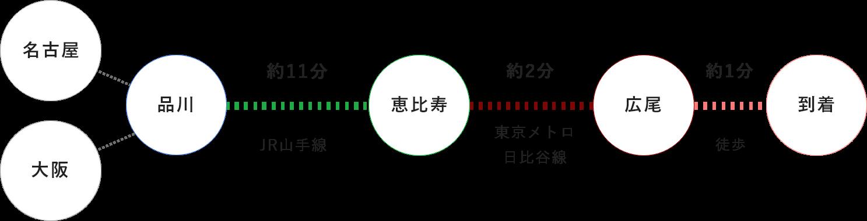 品川駅からお越しの場合