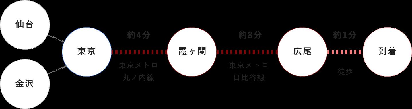 東京駅からお越しの場合
