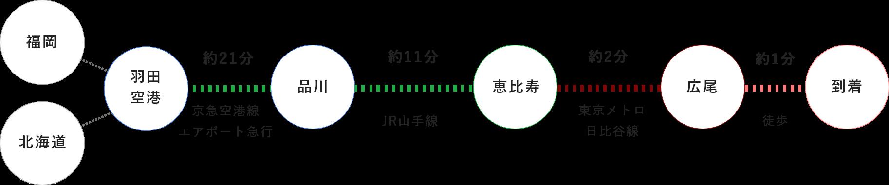 羽田空港からお越しの場合